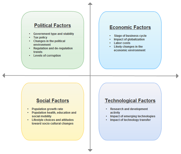 environmental factors and marketing decisions starbucks Macro and micro factors that affect marketing decision making how does the environmental factors assignment on micro environment factors that affect.