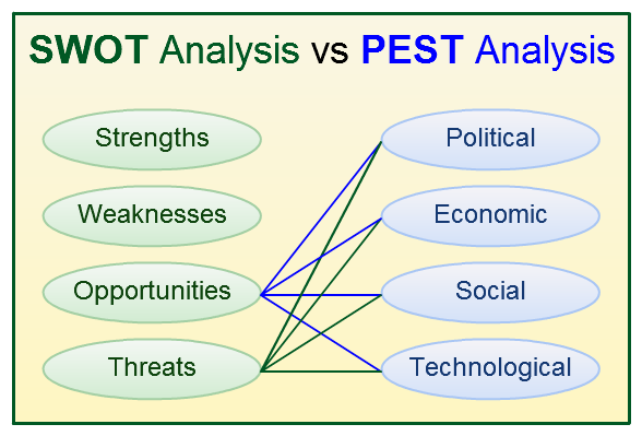 swot pest portes five forces analysis Porter's five competitive forces tool is a simple but powerful tool for understanding the power of the different competitive forces in any market or industry different industries have.