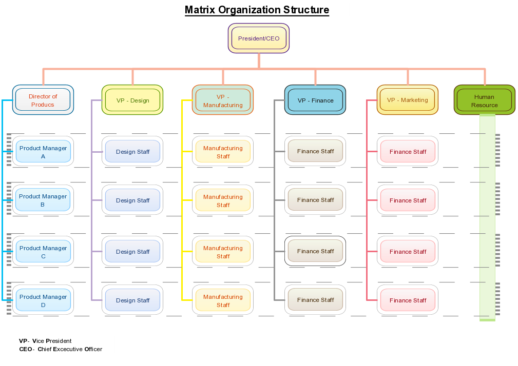 organizational matrix Matrix org chart has double tunnel command system it's made up of functional departments and the project teams for temporary purposes to make a quality matrix organizational chart, the easiest way is always starting from templates.