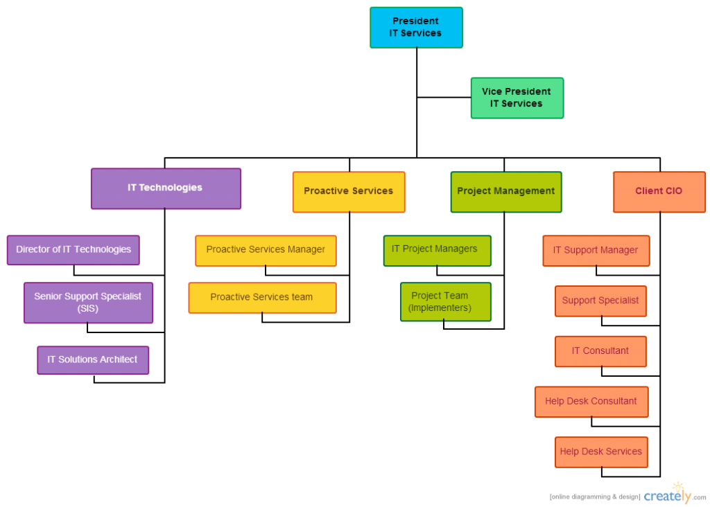 a comparison of southwest airlines and semco in corporate culture and organizational structure Southwest airlines operations – a strategic it is this unique approach to company values that has created a culture that wwwsouthwestcom (southwest.