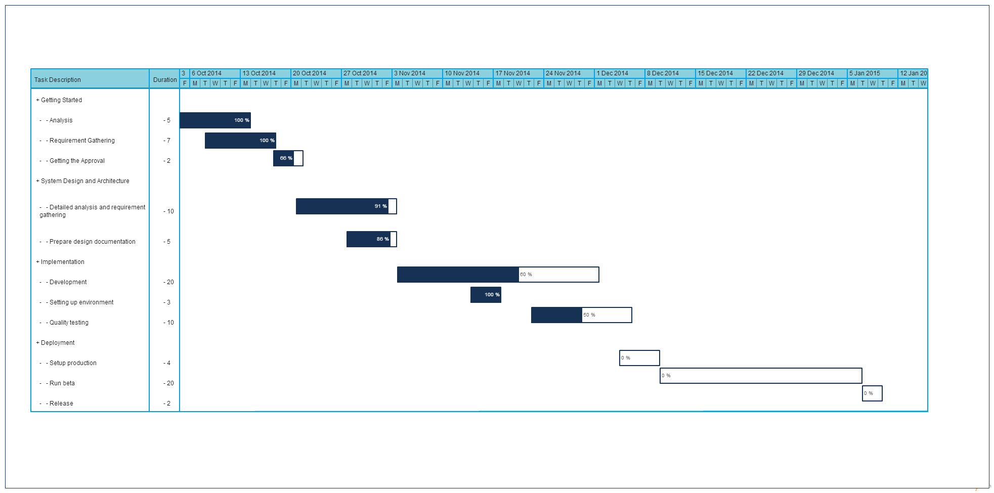 implementation plan with gantt chart