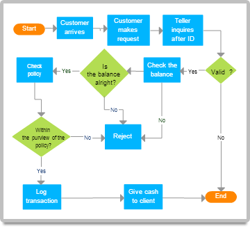 diagram examples drawn using creately   createlybank teller flowchart examples