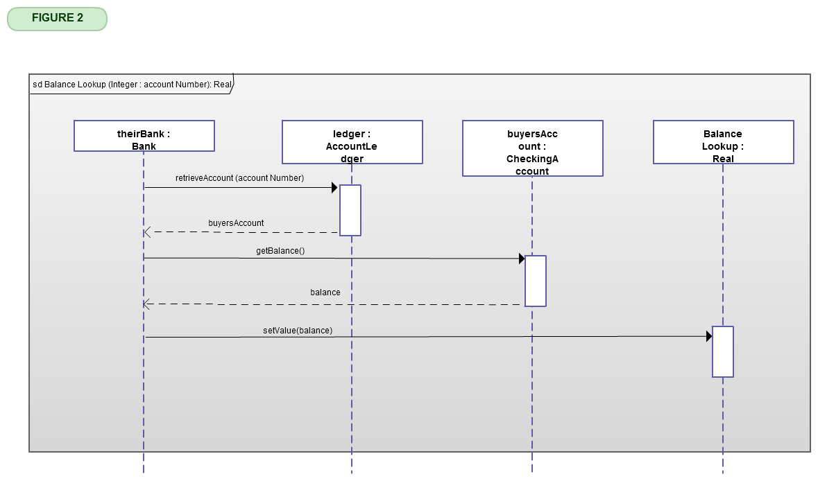 deeper aspects of sequence diagrams     illustrates example   in which the balance lookup sequence uses parameter accountnumber as a variable in the sequence  and the sequence diagram