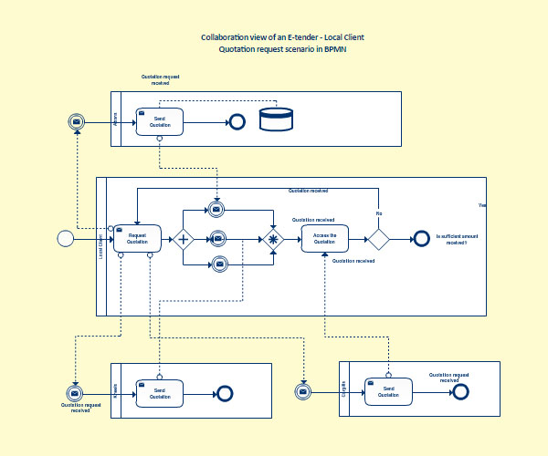business process mapping and notation Visio bpmn add-on for business process mapping notation compliant process maps, a free tool to structure bpmn maps for migration to epc.