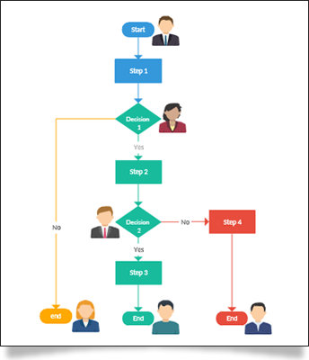 online diagram software to draw flowcharts  uml  amp  more   createlyflowchart