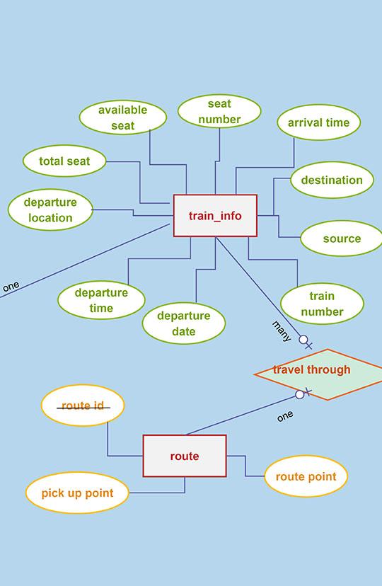er diagram of railway reservation system