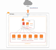 draw aws diagrams online using creately   createlyaws diagram showing varnish behind amazon route