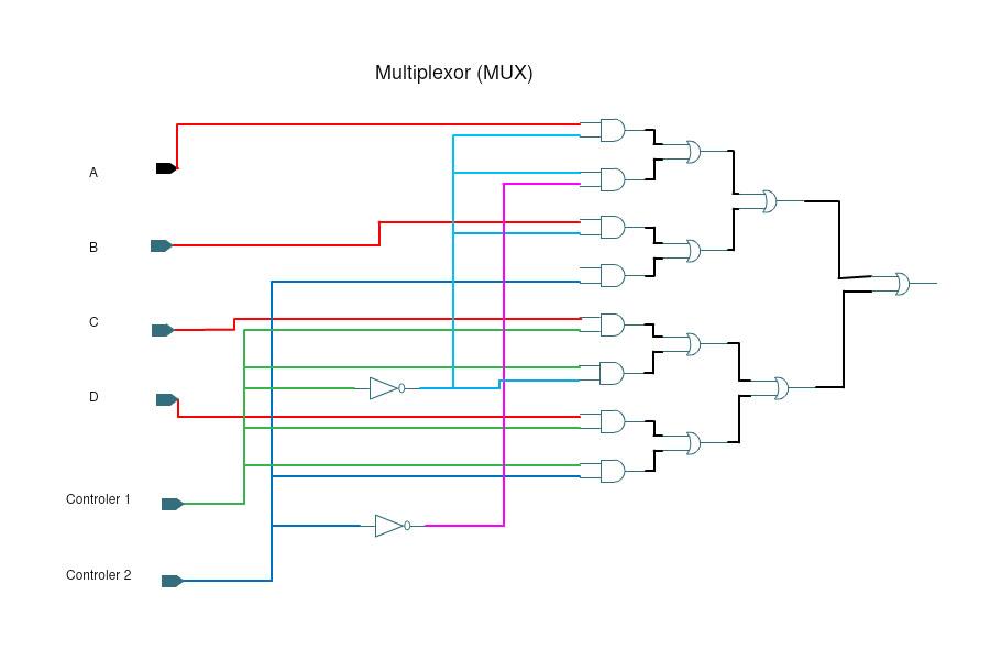 logic gate software logic gate tool create logic gates online using logic gates to create a mux multiplexer mux