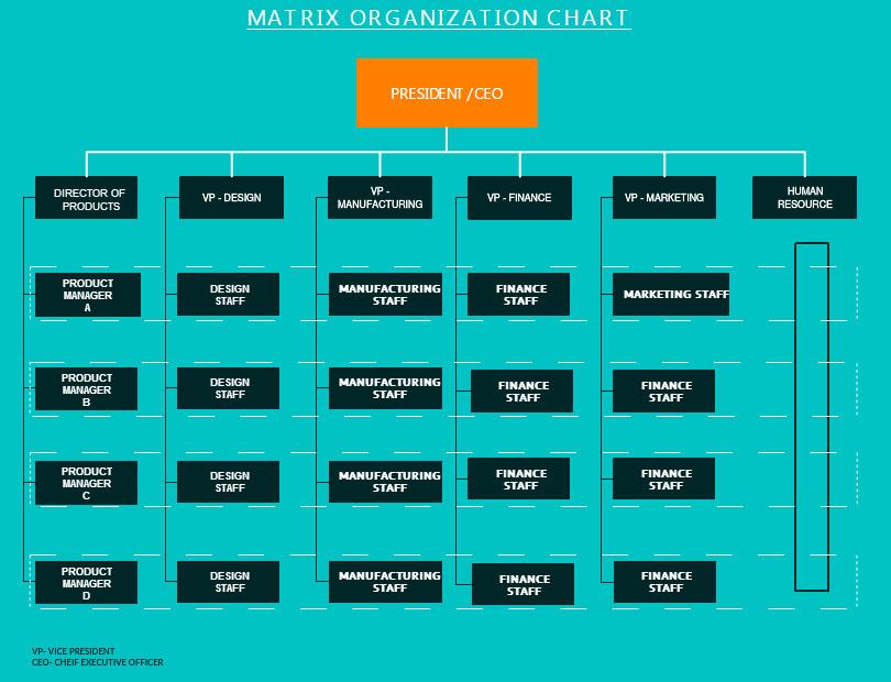 make organizational charts - Org Charts Online