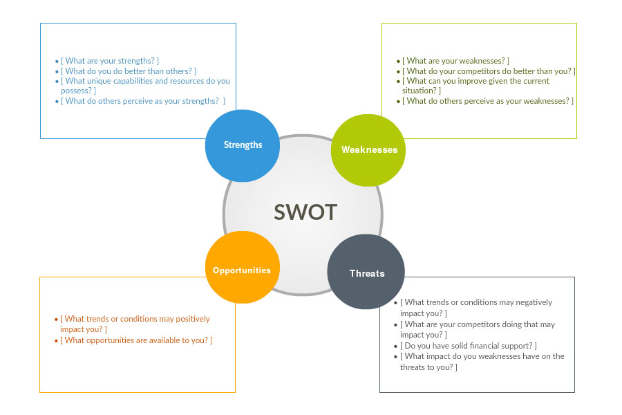 swot analysis software   swot analysis tool online   createlycolorful swot diagrams