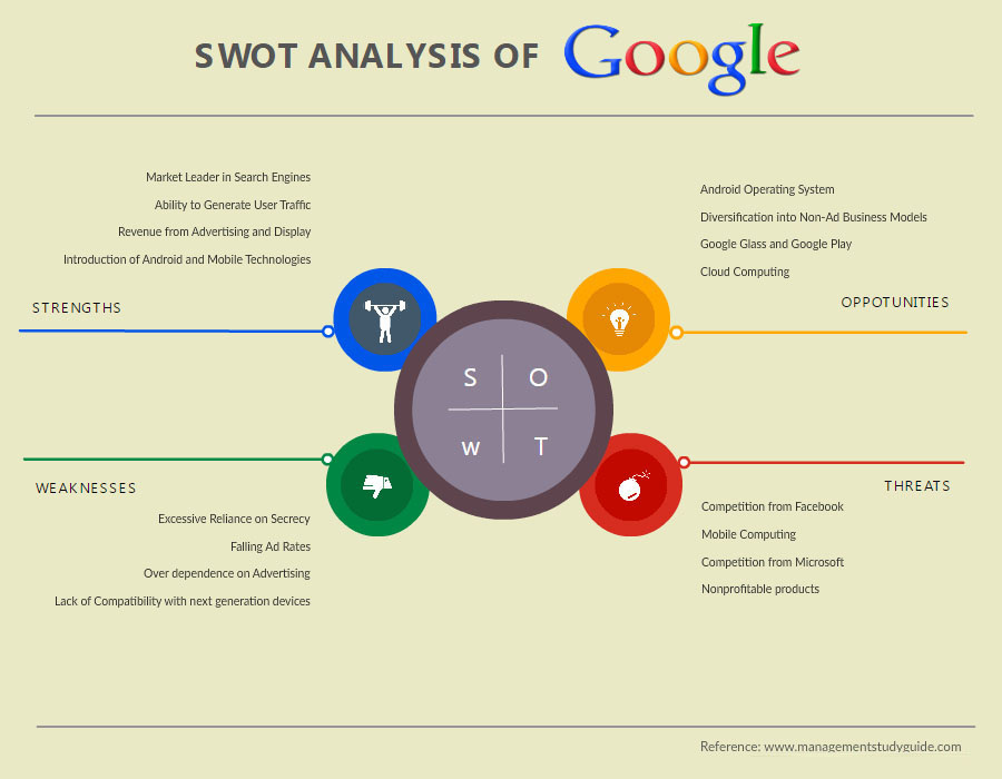 swot analysis software   swot analysis tool online   createlyswot analysis examples