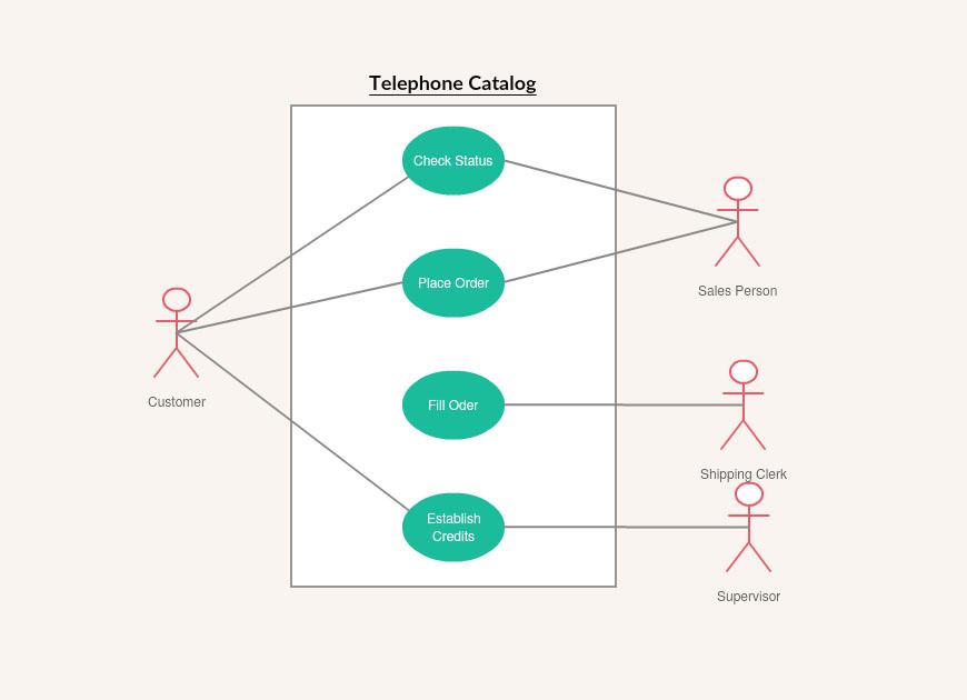 uml diagrams online   online uml tool   uml diagram creator   createlyuse case diagrams