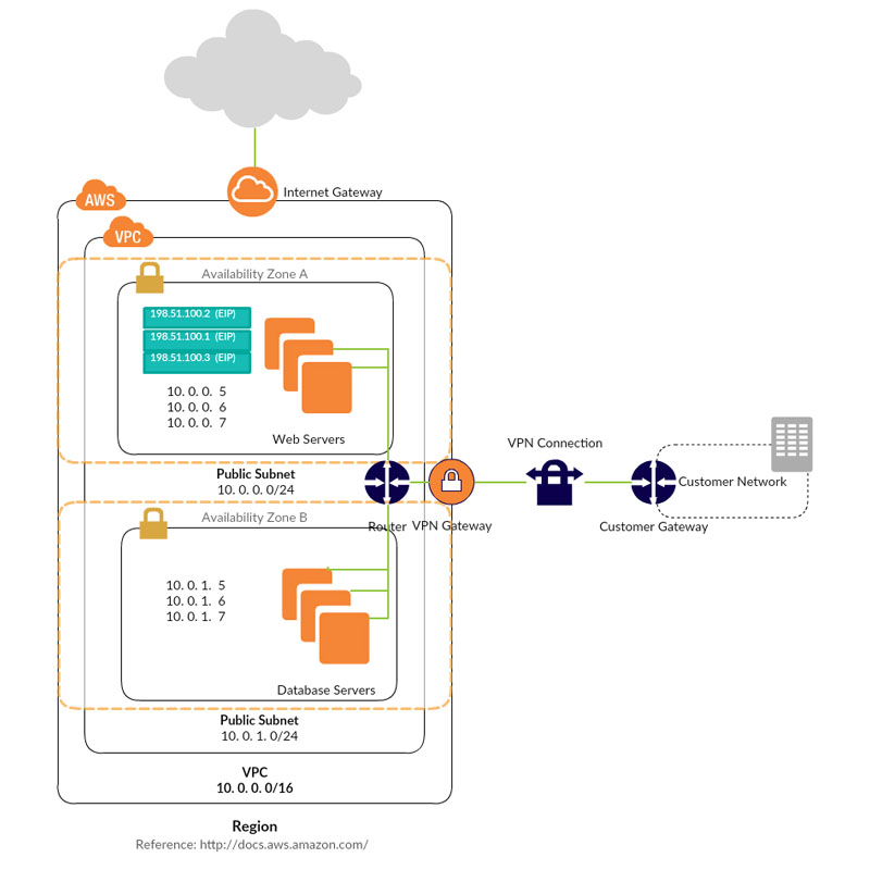 Draw aws diagrams online using creately creately vpc with public and private subnets ccuart Image collections