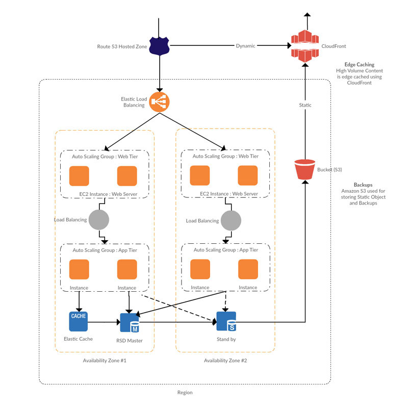 Draw Aws Diagrams Online Using Creately  Creately
