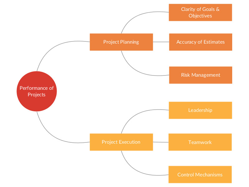 Business diagram software with real time collaboration creately business diagram templates ccuart Images