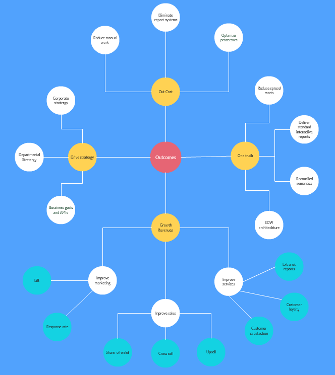 Concept map maker to easily create concept maps online creately business outcome concept map pronofoot35fo Gallery