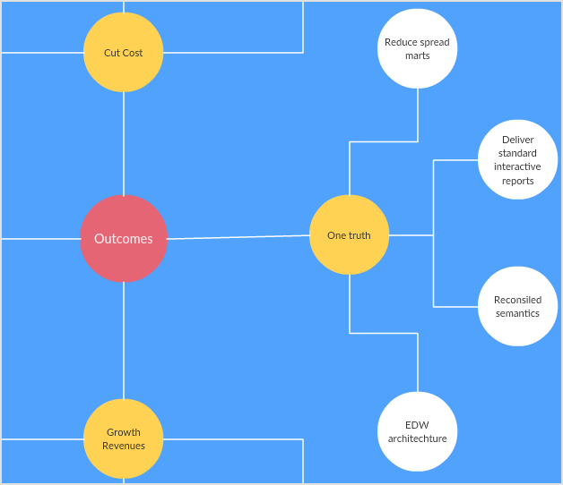 Business Outcome Concept Map