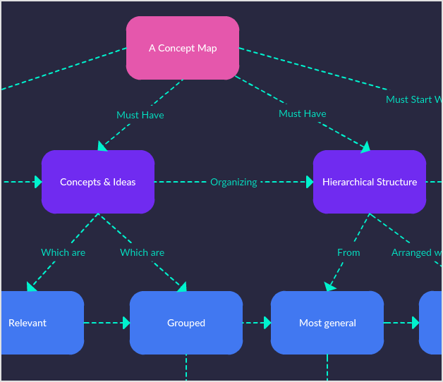 Concept Map Format