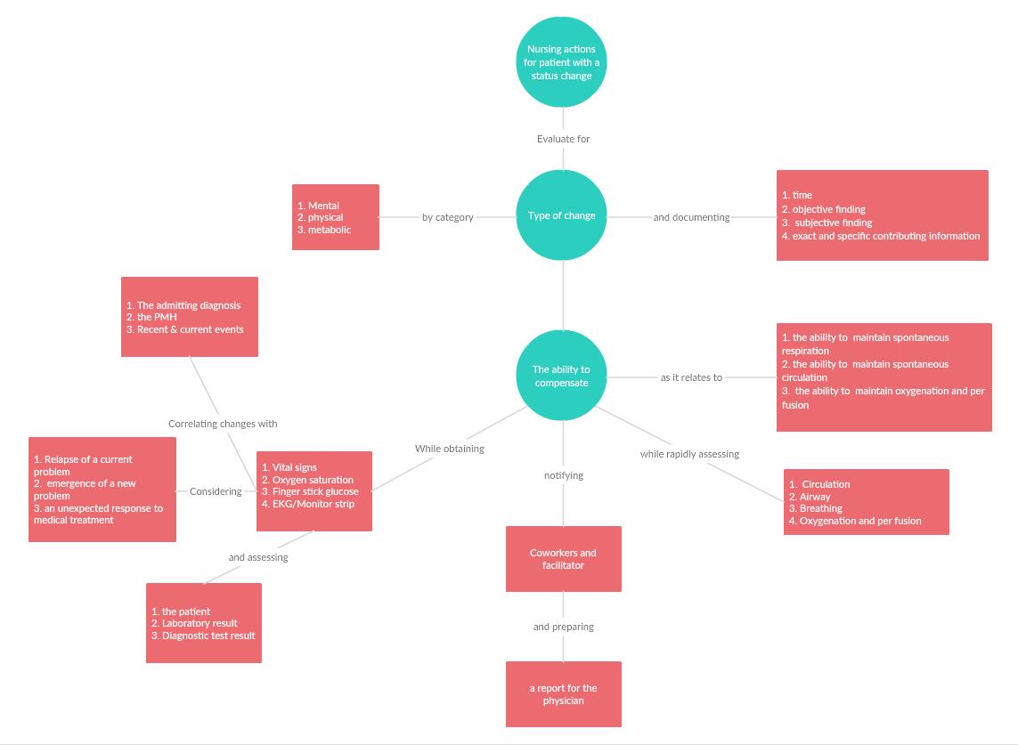 Programa para Hacer Mapas Conceptuales Online | Creately