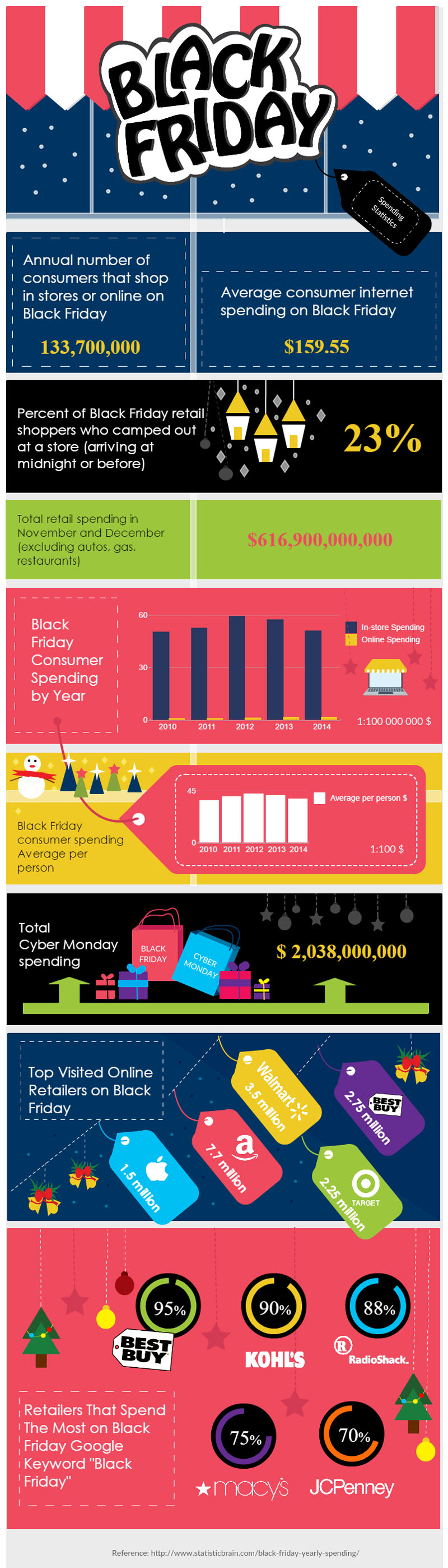 Infographics Software | Create Infographics Online for ...
