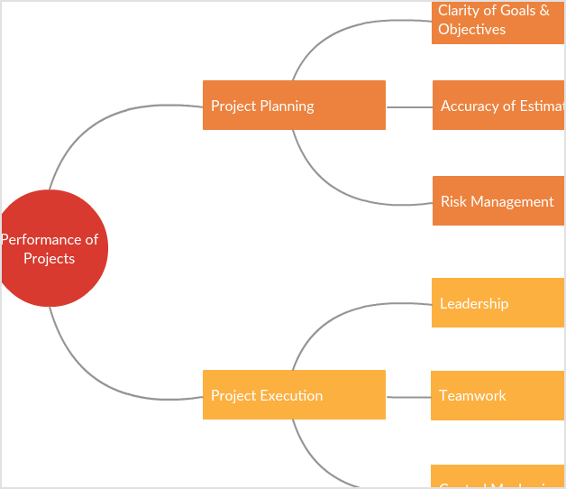 Project Performance Mind Map