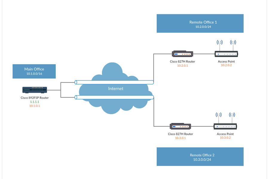 Network diagram software to quickly draw network diagrams online l2l vpn on office branch with cisco 800 series ccuart Gallery