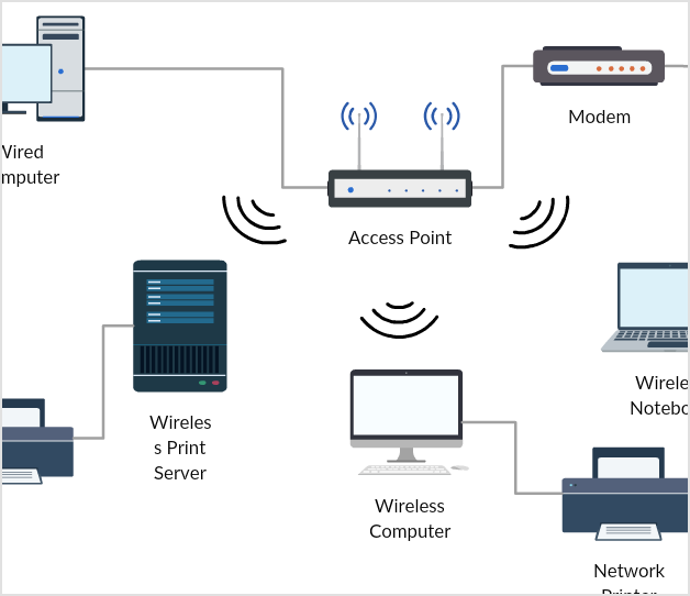 network diagram software to quickly draw network diagrams online wireless network diagram