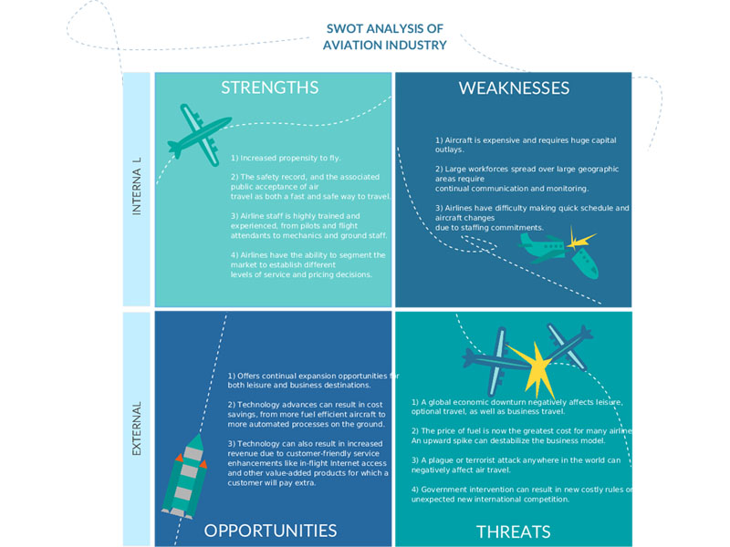 SWOT Diagram Templates. SWOT Analysis Of The Aviation Industry