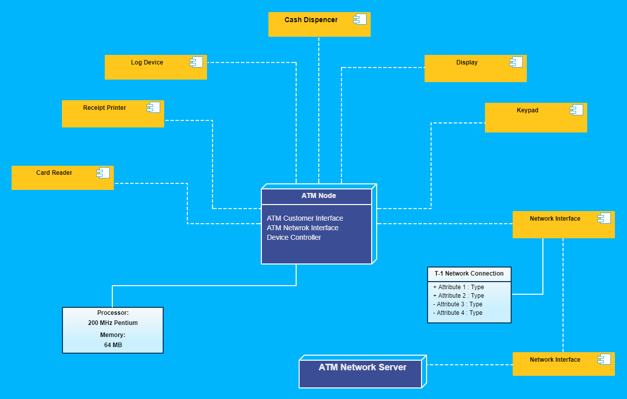 UML Diagram Tool | Easily Creately All Types of UML Online ...