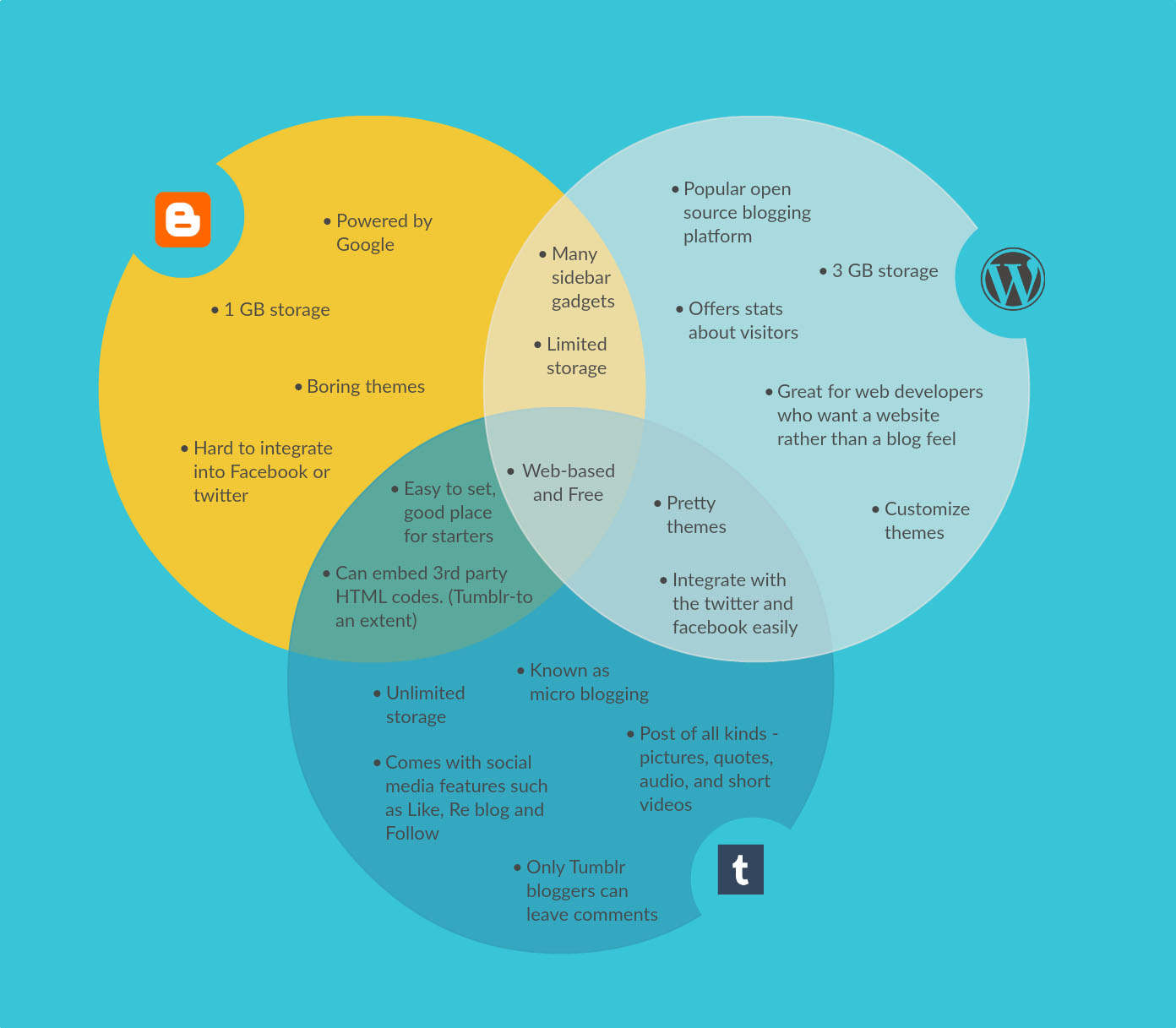 Venn Diagram Maker to Create Venn Diagrams Online | Creately