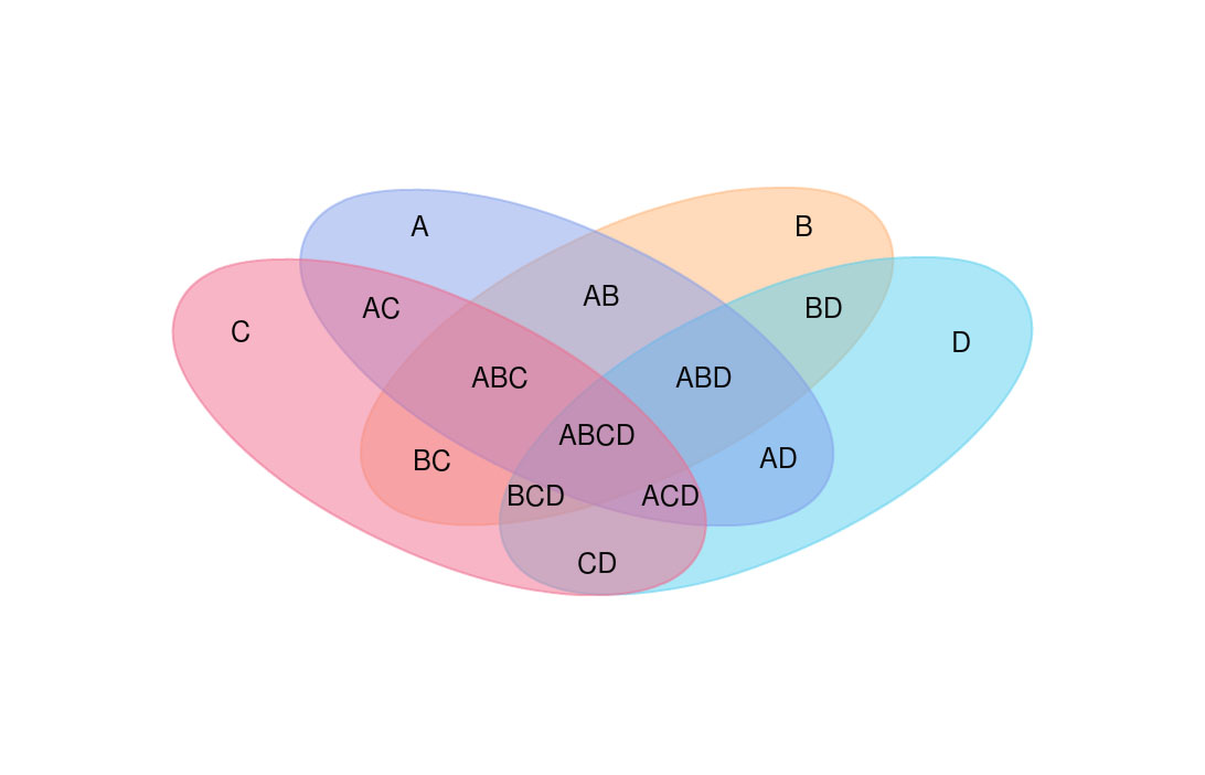 Venn diagram maker online tool to easily create venn diagrams venn diagram template ccuart Choice Image