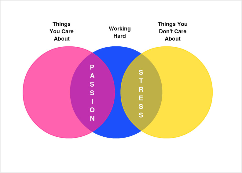 Venn diagram maker online tool to create and download venn stress vs passion venn diagram ccuart Image collections