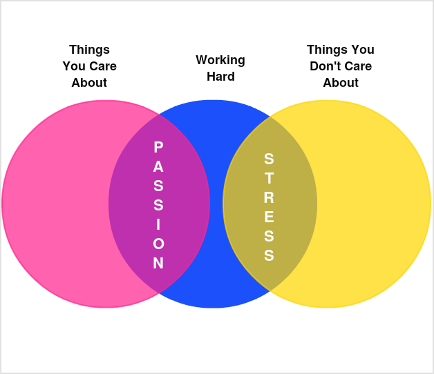 Stress Vs Passion - Venn Diagram