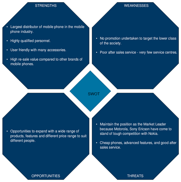 an introduction to swot analysis of nokia company However, these companies face a lot of uncertainties including  therefore, it is  a crucial issue to formulate strategies to maintain its survival and growth  the  constructive suggestions opportunities threats weaknesses.
