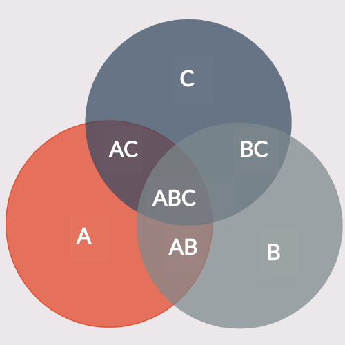 3 Set Venn Diagram