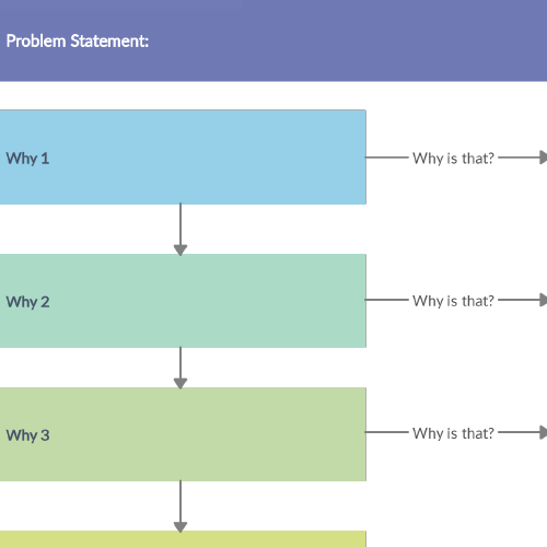 5 Whys Diagrams