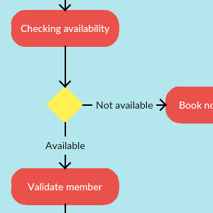 Library Management System Activity Diagram
