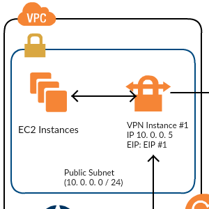 High-Level HA Architecture for VPN Instances