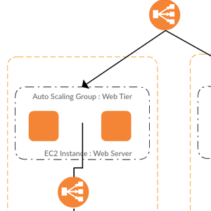 Web Hosting Architecture on AWS