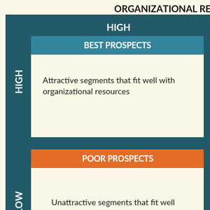 Segment attractiveness and resource strength framework by Hooley