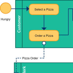 Pizza Delivery Process BPMN