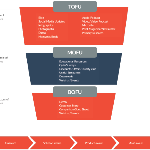 Content Marketing Workflow