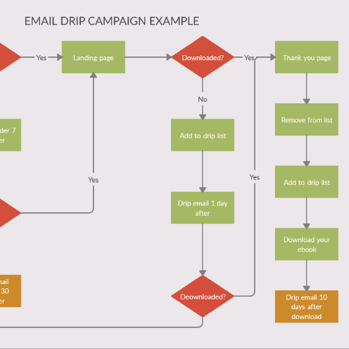 Email Drip Campaign Flow