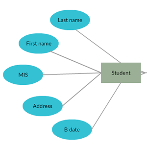 ER Diagram for College Management System