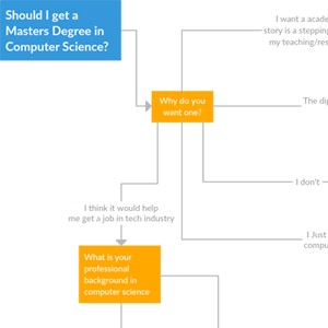 Computer Science Flowchart