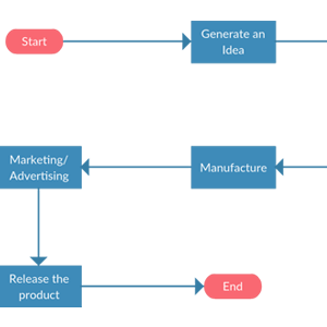 Product Launch - Process Flowchart