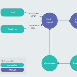 Software Continuous Delivery Process