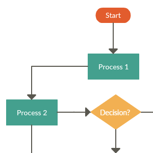 Flowchart Template for Change Management - Future Plan