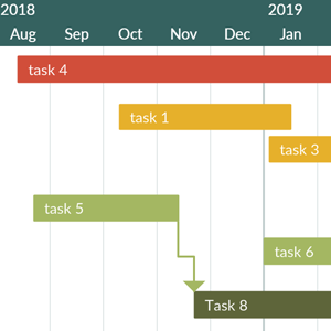Simple Gantt Chart for High Level Project Plan