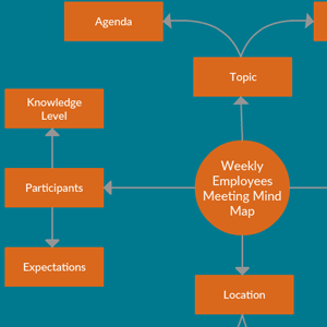 Weekly Employee Meeting Mind Map